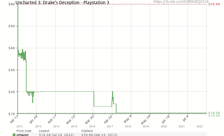 Amazon price history chart for Uncharted 3: Drake's Deception