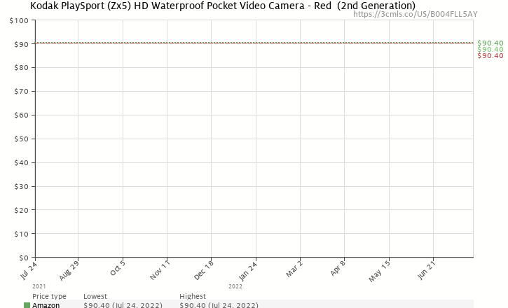 Amazon price history chart for Kodak PlaySport (Zx5) HD Waterproof Pocket Video Camera - Red  (2nd Generation)