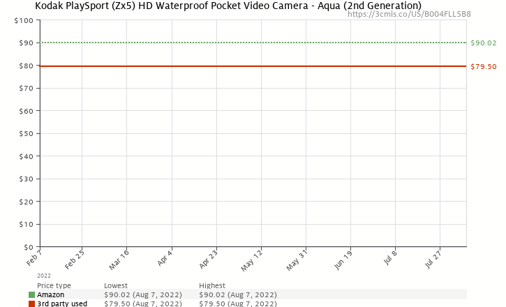 Amazon price history chart for Kodak PlaySport (Zx5) HD Waterproof Pocket Video Camera - Aqua (2nd Generation)