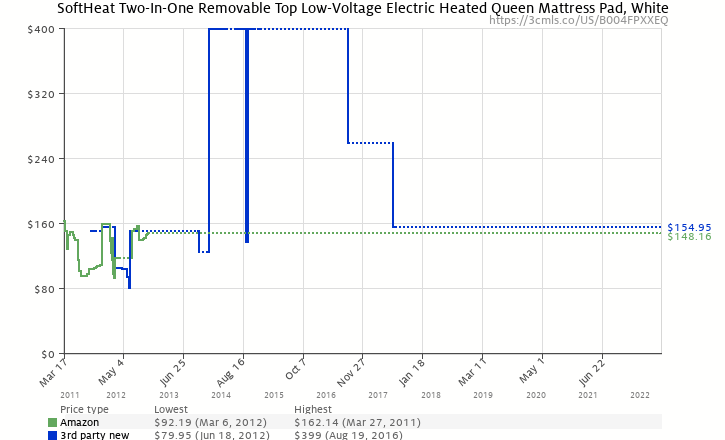 Amazon price history chart for Soft Heat Two-In-One Removable Top Low-Voltage Electric Heated Queen Mattress Pad, White