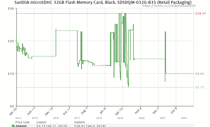 Amazon price history chart for SanDisk microSDHC 32GB Flash Memory Card, Black, SDSDQM-032G-B35 (Retail Packaging)