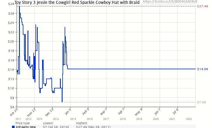 Amazon price history chart for Toy Story 3 Jessie the Cowgirl Red Sparkle Cowboy  Hat with 4dd848da55e