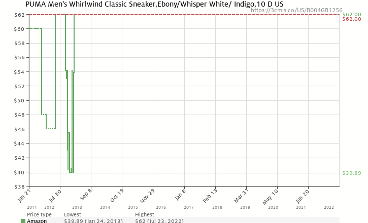095db0f6512c Amazon price history chart for PUMA Men s Whirlwind Classic  Sneaker