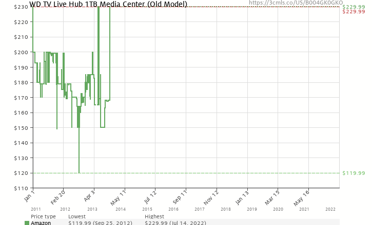 Amazon price history chart for WD TV Live Hub 1TB Media Center