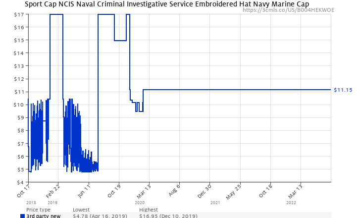 Amazon price history chart for Sport Cap NCIS Naval Criminal Investigative  Service Embroidered Hat Navy Marine 41e0e8518bf6