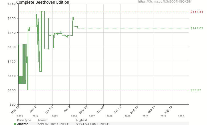 Amazon price history chart for Complete Beethoven Edition