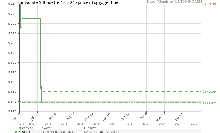 "Amazon price history chart for Samsonite Silhouette 12 22"" Spinner Luggage Blue"