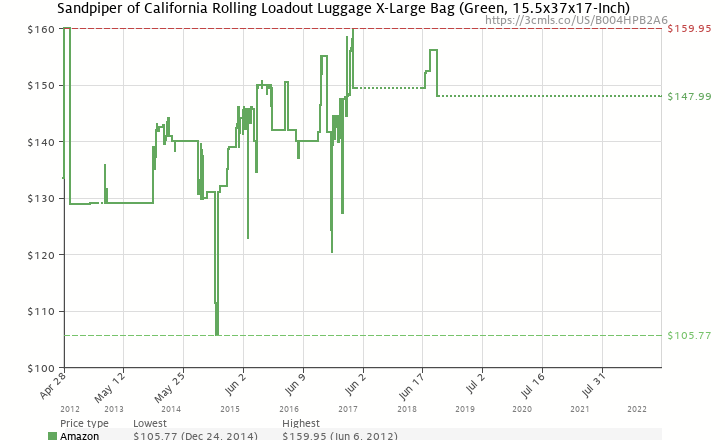 8796df65b45f Amazon price history chart for Sandpiper of California Rolling Loadout  Luggage X-Large Bag (