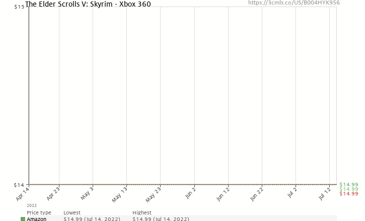 Amazon price history chart for Elder Scrolls V: Skyrim