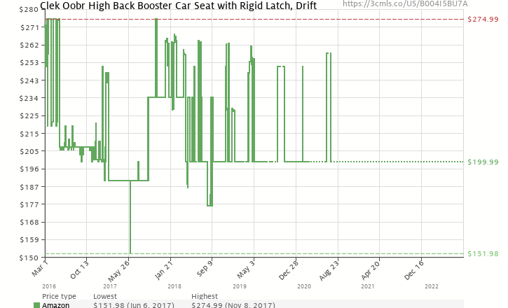 Amazon Price History Chart For Clek Oobr High Back Booster Car Seat With Recline And Rigid
