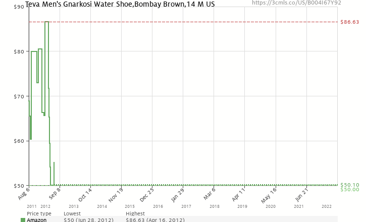 a509658f72a1d7 Amazon price history chart for Teva Men s Gnarkosi Water Shoe