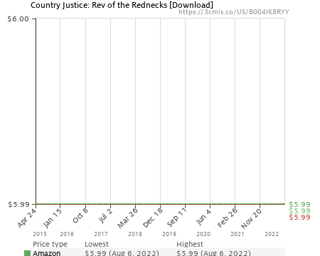 Country Justice: Rev of the Rednecks [Download] (B004IK8RYY