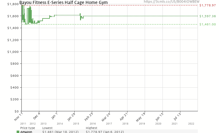 Amazon price history chart for Bayou Fitness E-Series Half Cage Home Gym