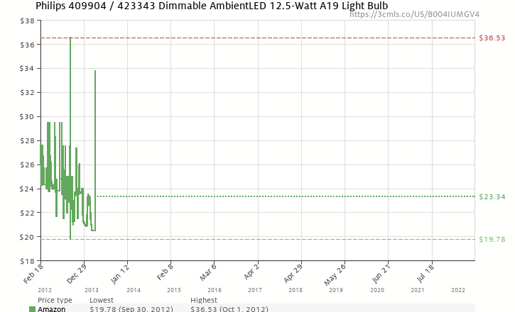 Amazon price history chart for Philips 409904 / 423343 Dimmable AmbientLED 12.5-Watt A19 Light Bulb