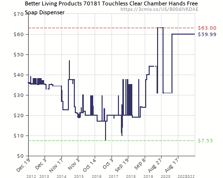 Amazon Price History Chart For Better Living Products 70181 Touchless Clear  Chamber Hands Free Soap Dispenser