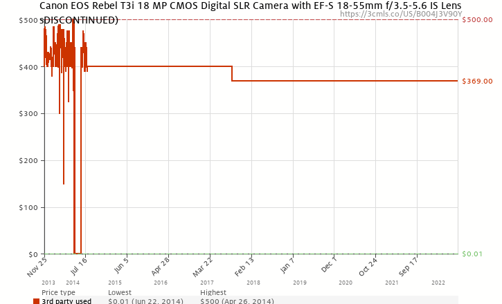 Amazon price history chart for Canon EOS Rebel T3i 18 MP CMOS Digital SLR Camera and DIGIC 4 Imaging with EF-S 18-55mm f/3.5-5.6 IS Lens