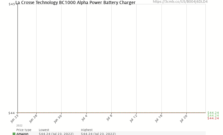 Amazon price history chart for La Crosse Technology Alpha Power Battery Charger, BC1000