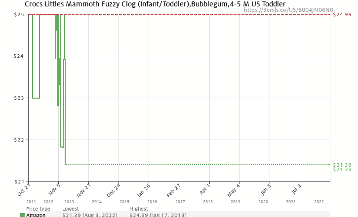 ab1eadca0 Amazon price history chart for Crocs Littles Mammoth Fuzzy Clog  (Infant Toddler)