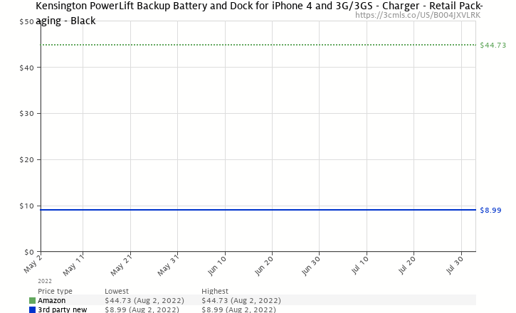 Amazon price history chart for Kensington PowerLift Backup Battery and Dock for iPhone 4 and 3G/3GS - Charger - Retail Packaging - Black