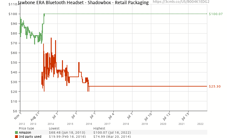 Amazon price history chart for Jawbone ERA Bluetooth Headset - Shadowbox - Retail Packaging