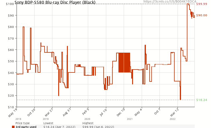 Amazon price history chart for Sony BDP-S580 Blu-ray Disc Player (Black)