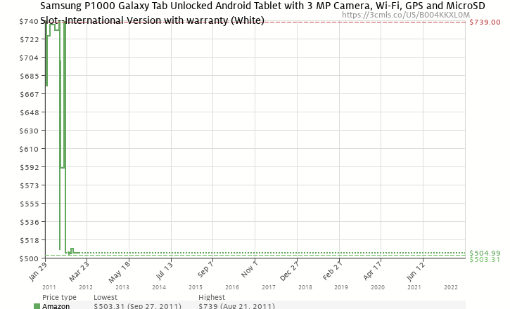 Amazon price history chart for Samsung P1000 Galaxy Tab Unlocked Android Tablet with 3 MP Camera, Wi-Fi, GPS and MicroSD Slot--International Version with warranty (White)
