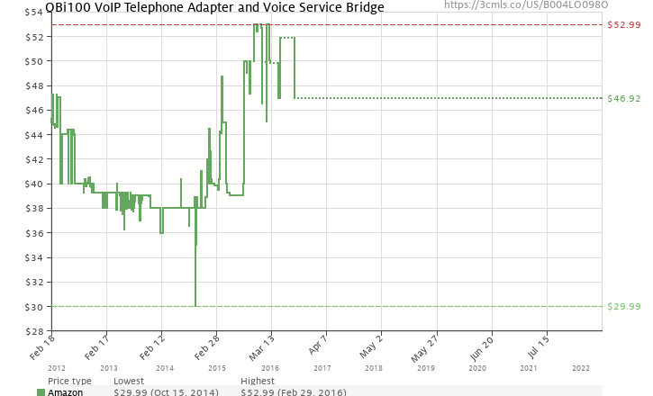Amazon price history chart for OBi100 VoIP Telephone Adapter and Voice Service Bridge