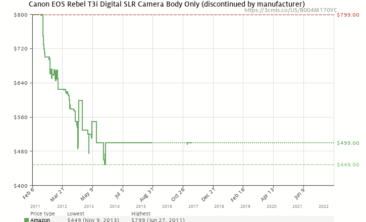 Amazon price history chart for Canon EOS Rebel T3i 18 MP CMOS APS-C Sensor DIGIC 4 Image Processor Full-HD Movie Mode Digital SLR Camera with 3.0-Inch Clear View Vari-Angle LCD  (Body Only)