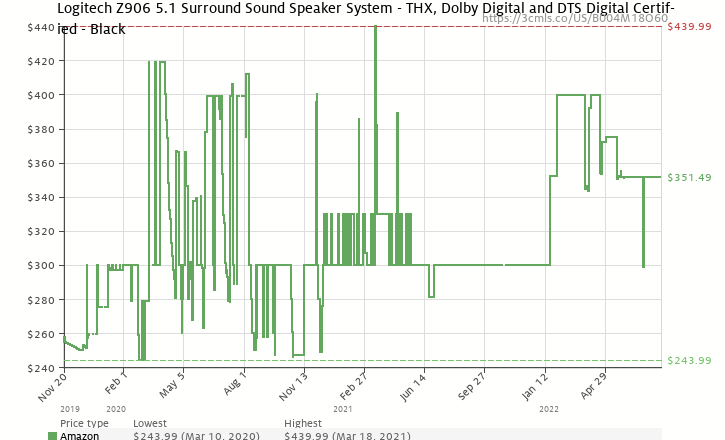 amazon price history chart for logitech z906 surround sound speakers rms 500 amazoncom logitech z906 surround sound speakers