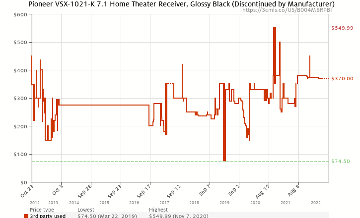 Amazon price history chart for Pioneer VSX-1021-K 7.1 Home Theater Receiver, Glossy Black