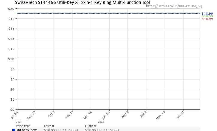Amazon price history chart for Swiss+Tech ST44466 Utili-Key XT 8-in-1 Key Ring Multi-Function Tool