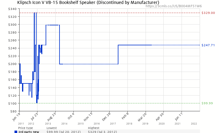 Amazon Price History Chart For Klipsch Icon V VB 15 Bookshelf Speaker Discontinued By