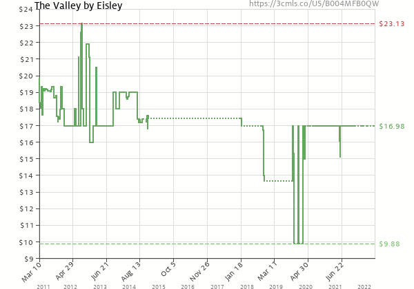 Price history of Eisley – The Valley