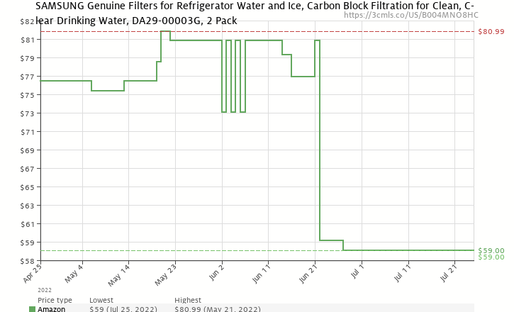Amazon price history chart for Samsung DA29-00003G Aqua-Pure Plus Refrigerator Water Filter, 2-Pack