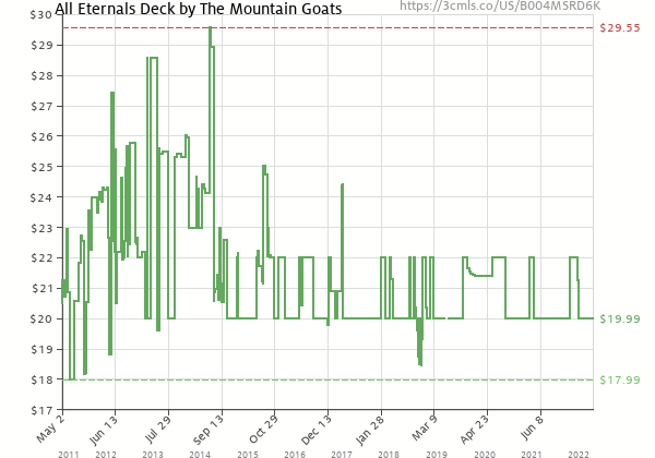 Price history of Mountain Goats – All Eternals Deck