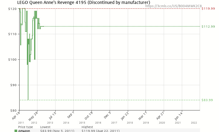 Amazon price history chart for LEGO Queen Anne's Revenge 4195