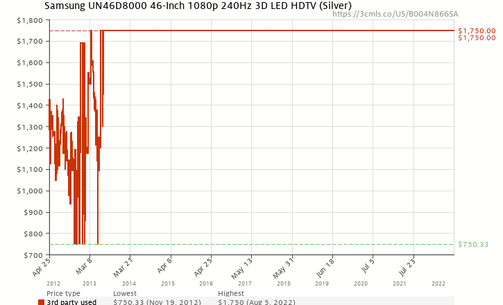 Amazon price history chart for Samsung UN46D8000 46-Inch 1080p 240Hz 3D LED HDTV (Silver)