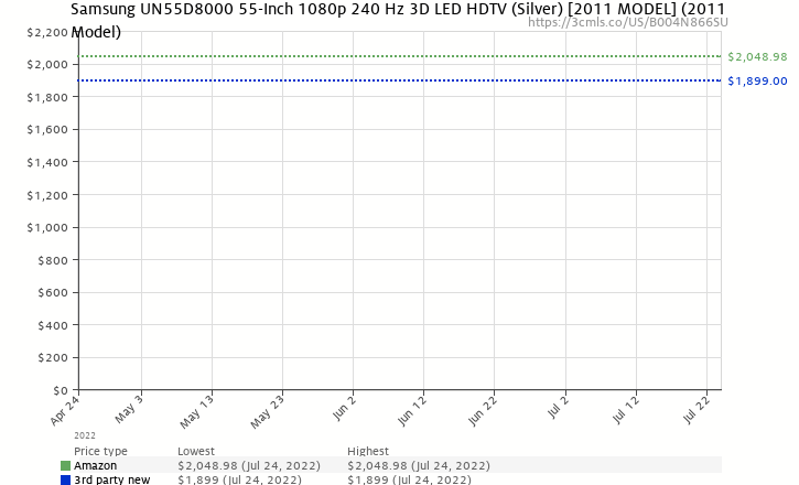 Amazon price history chart for Samsung UN55D8000 55-Inch 1080p 240 Hz 3D LED HDTV (Silver) [2011 MODEL]