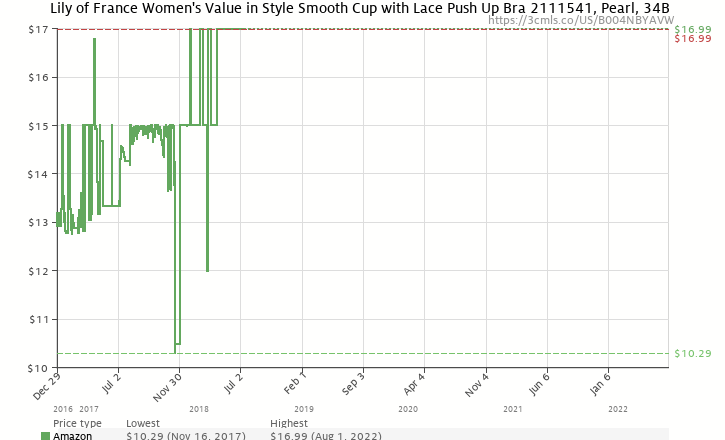 67c5af7d437 Amazon price history chart for Lily of France Women s Value in Style Smooth  Cup with Lace