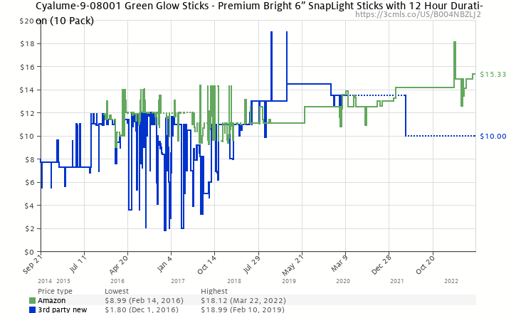 "Amazon price history chart for Cyalume SnapLight Industrial Grade Chemical Light Sticks, Green, 6"" Long, 12 Hour Duration (Pack of 10)"