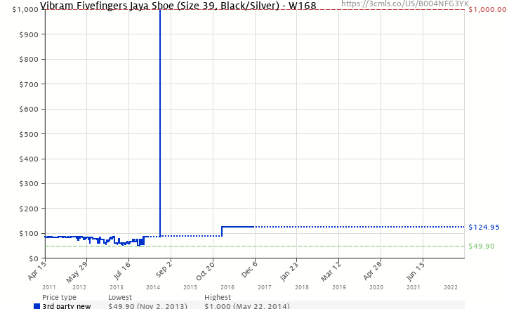pretty nice 922e9 55253 Amazon price history chart for Vibram Fivefingers Jaya Shoe (Size 39, Black  Silver