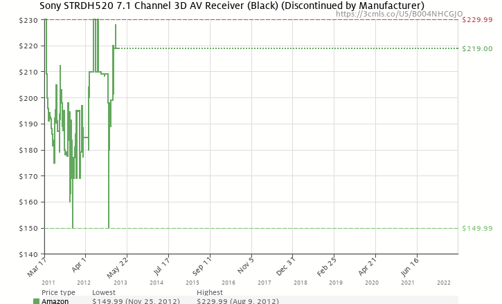 Amazon price history chart for Sony STRDH520 7.1 Channel 3D AV Receiver (Black)