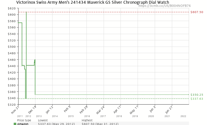 Amazon price history chart for Victorinox Swiss Army Men's 241434 Maverick GS Silver Chronograph Dial Watch