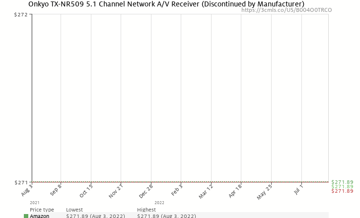 Amazon price history chart for Onkyo TX-NR509 5.1 Channel Network A/V Receiver