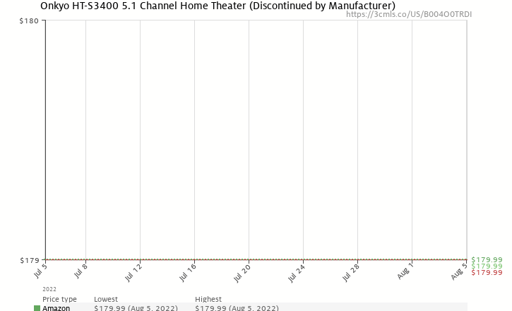 Amazon price history chart for Onkyo HT-S3400 5.1 Channel Home Theater