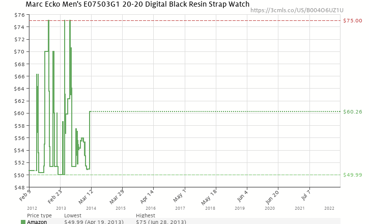 Amazon price history chart for Marc Ecko Men s E07503G1 20-20 Digital Black  Resin Strap 4b9862908e8