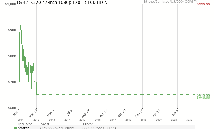 Amazon price history chart for LG 47LK520 47-Inch 1080p 120 Hz LCD HDTV