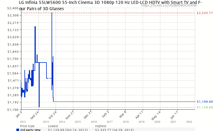 Amazon price history chart for LG Infinia 55LW5600 55-Inch Cinema 3D 1080p 120 Hz LED-LCD HDTV with Smart TV and Four Pairs of 3D Glasses