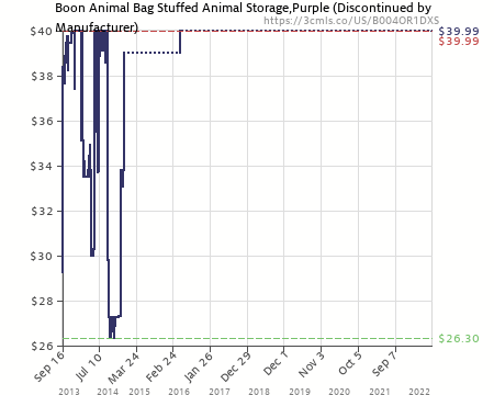 Amazon Price History Chart For Boon Animal Bag Stuffed Animal Storage,Purple  (Discontinued By