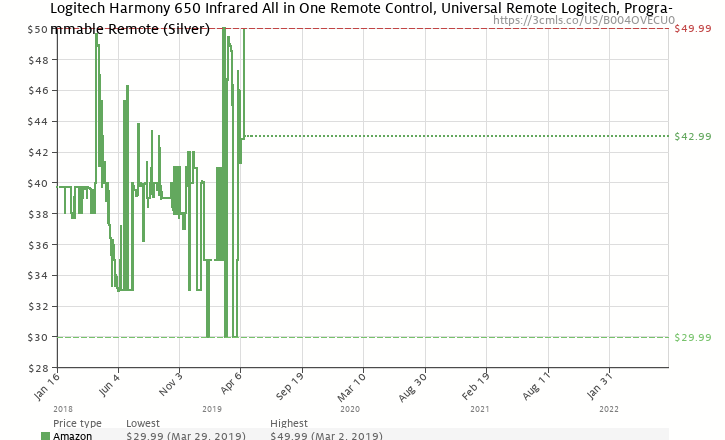 Amazon price history chart for Logitech Harmony 650 Remote Control (Silver)